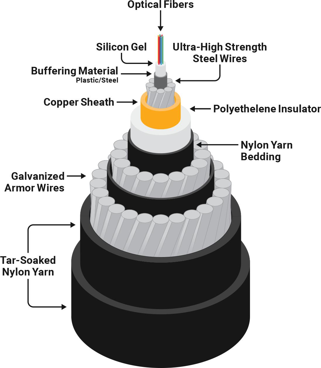 submarine cable schematic