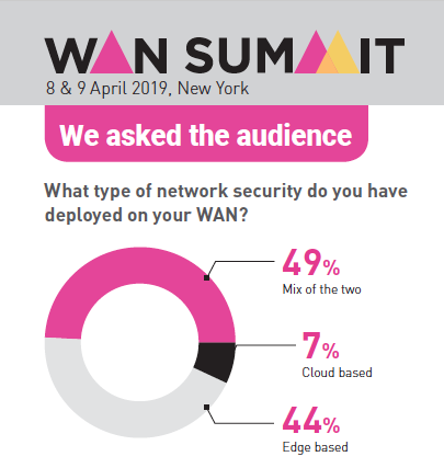 Network-Security-Poll_WSNY19