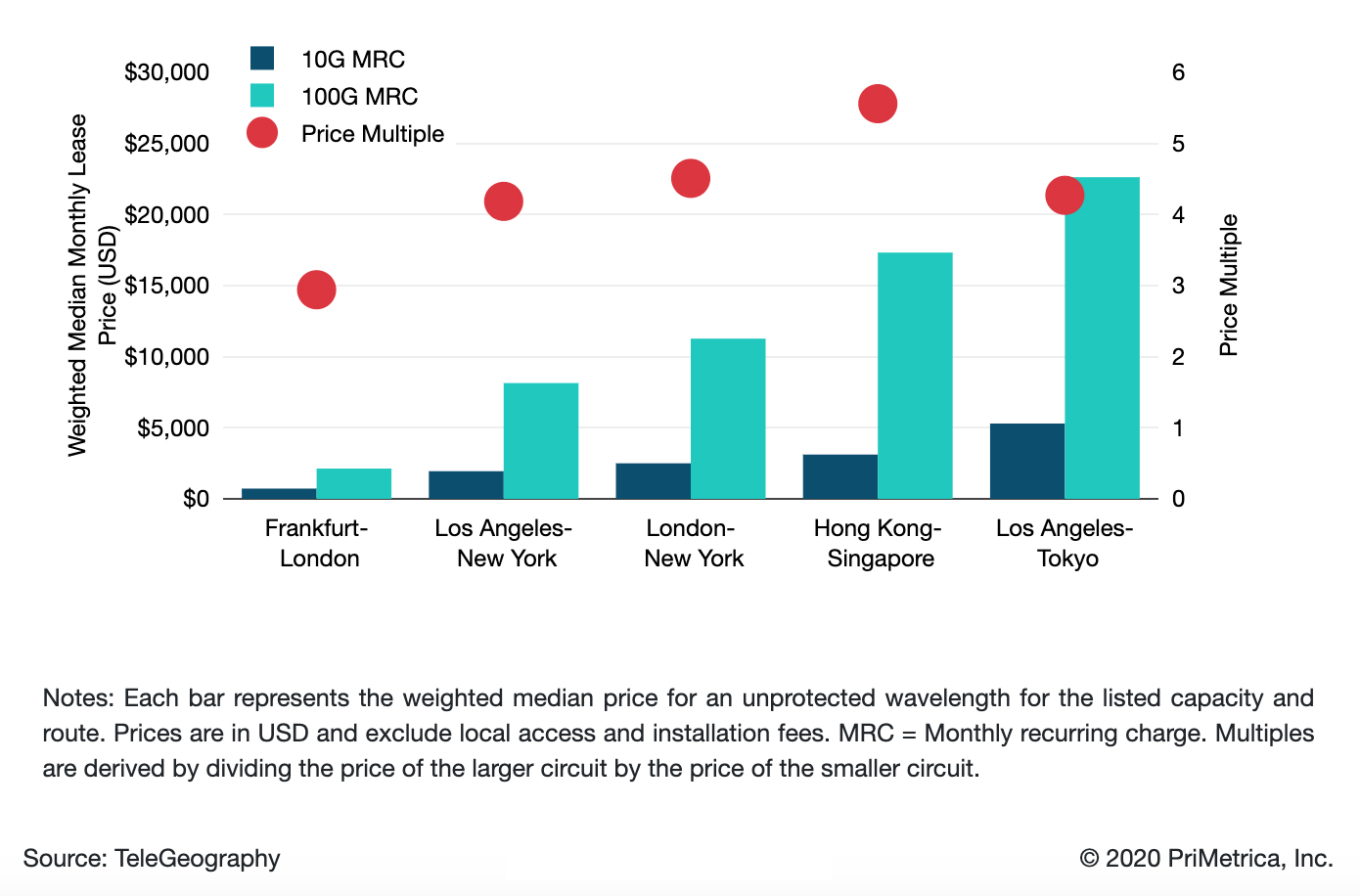 10 Gbps and 100 Gbps Wavelength Weighted Median Prices and Multiples on Select International Routes