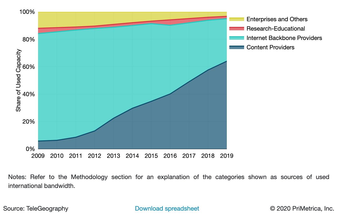 Used International Bandwidth by Source 2019