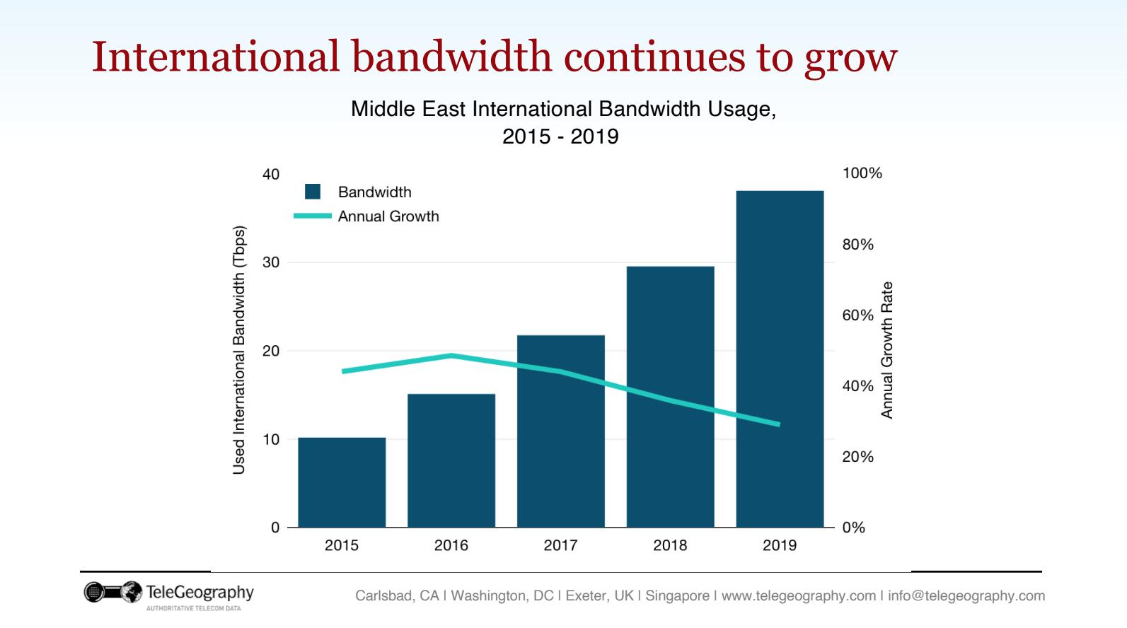 Middle East Bandwidth 2020