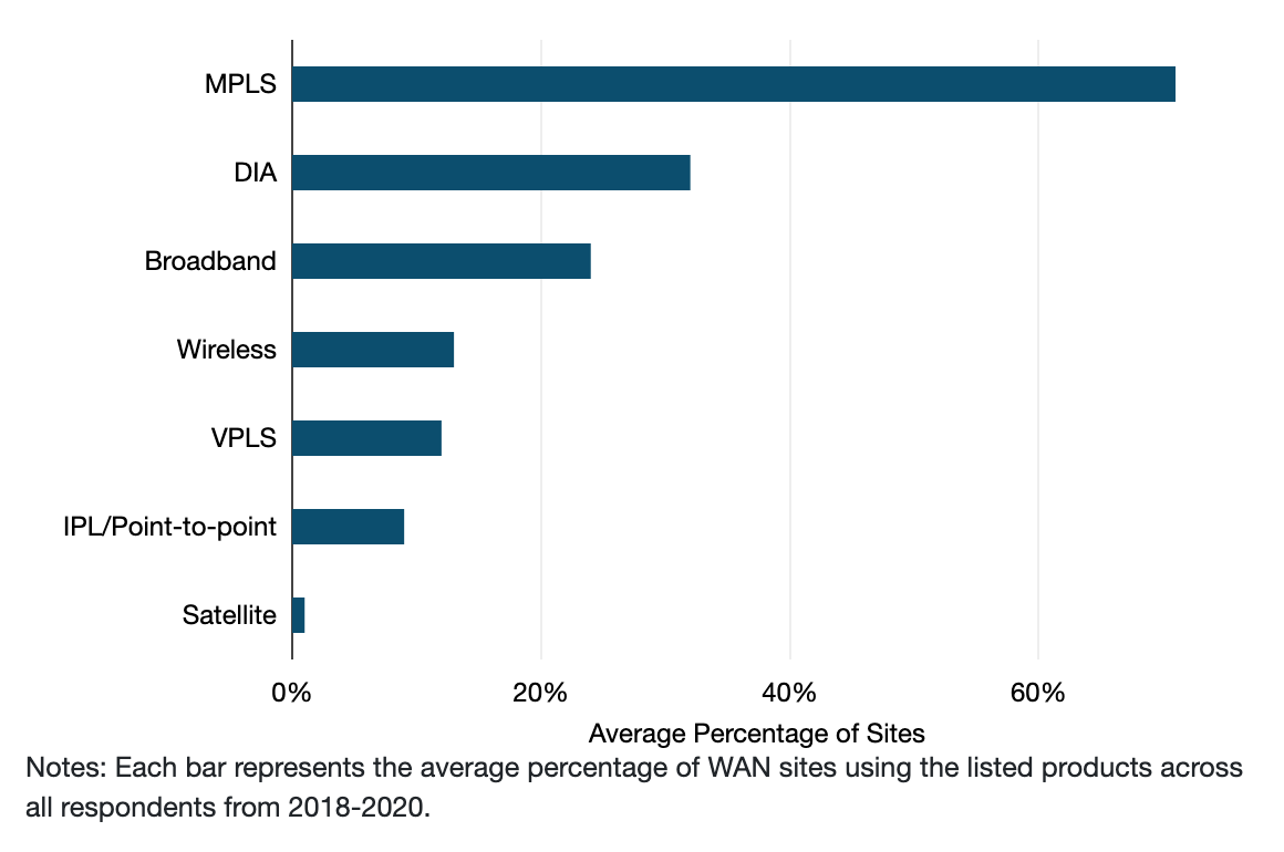 What is the average Product mix of your WAN sites 2018-20