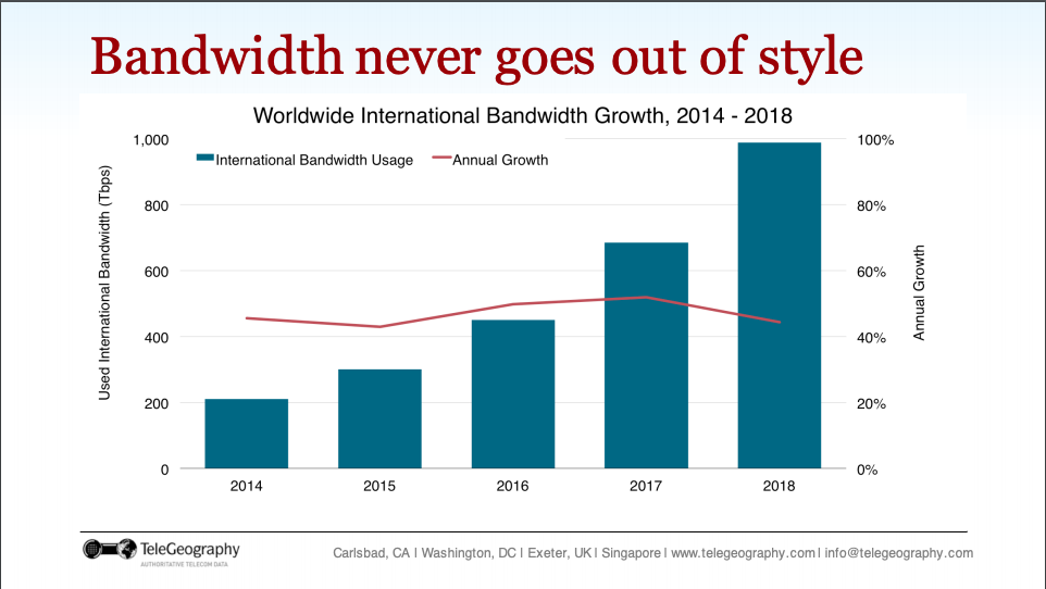 Bandwidth-Never-Goes-Out-Of-Style