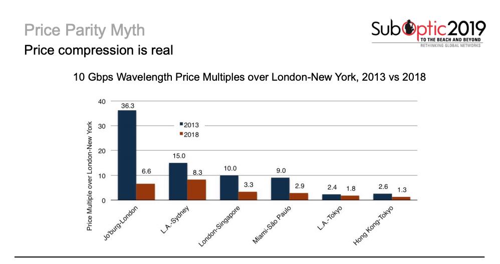 Price Compression London-New York