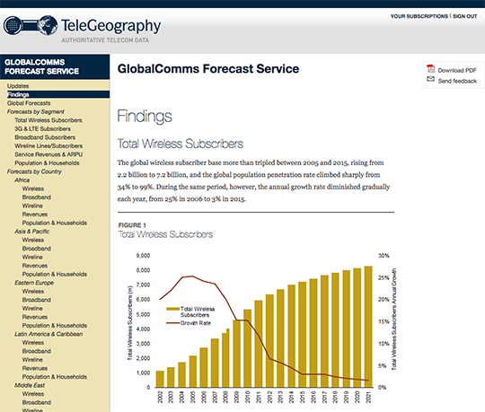 GlobalComms-Forecast.png